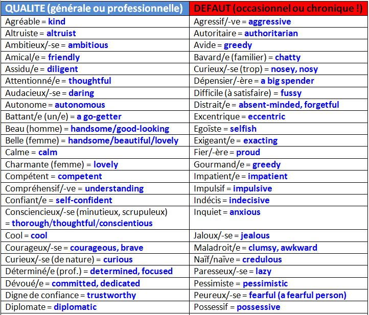 quels sont vos qualites et vos defauts   ces adjectifs